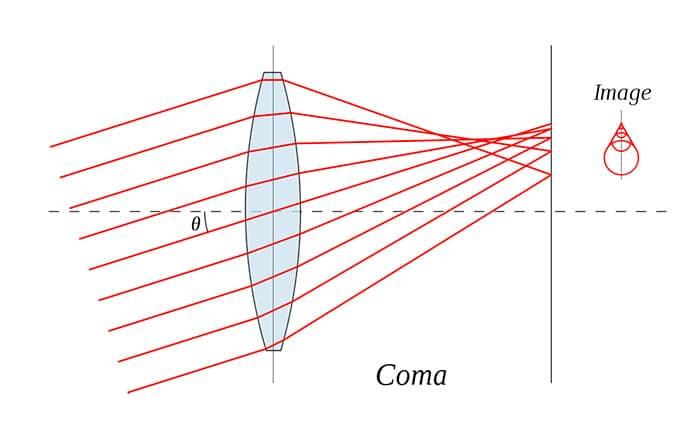 Un diagrama que explica la aberración comática o la aberración del coma en fotografía.