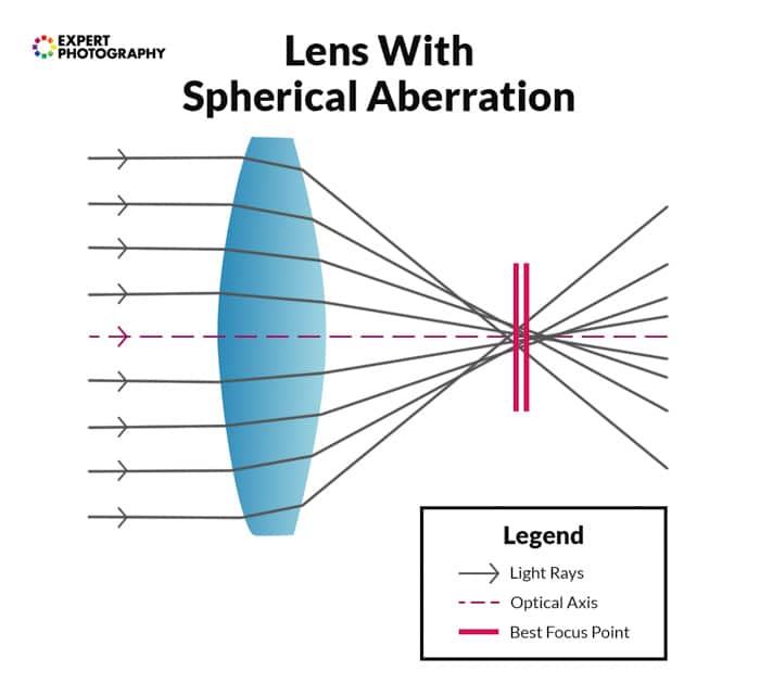 Un gráfico que muestra cómo se crea la aberración esférica.